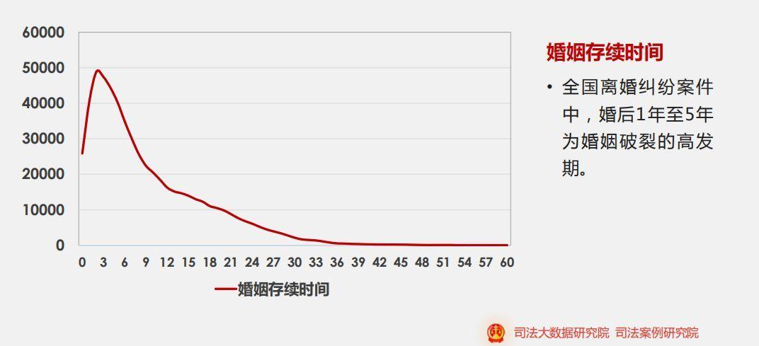 """中国民政部公布离婚大数据:从""""七年之痒""""变为""""三年之痒"""""""