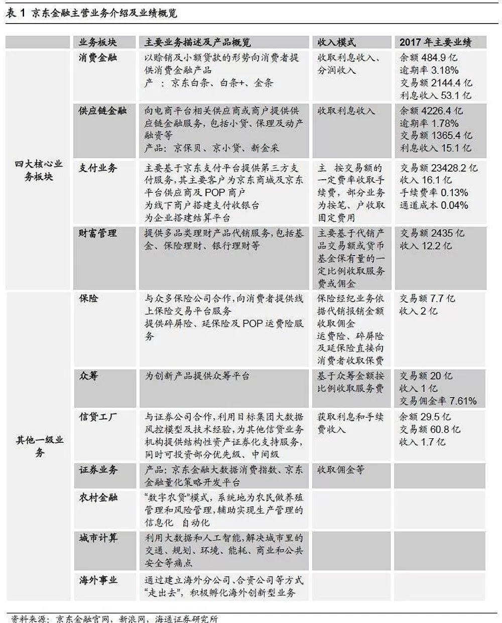 深度!【海通非银孙婷团队】金融独角兽系列之二――京东金融:打通...
