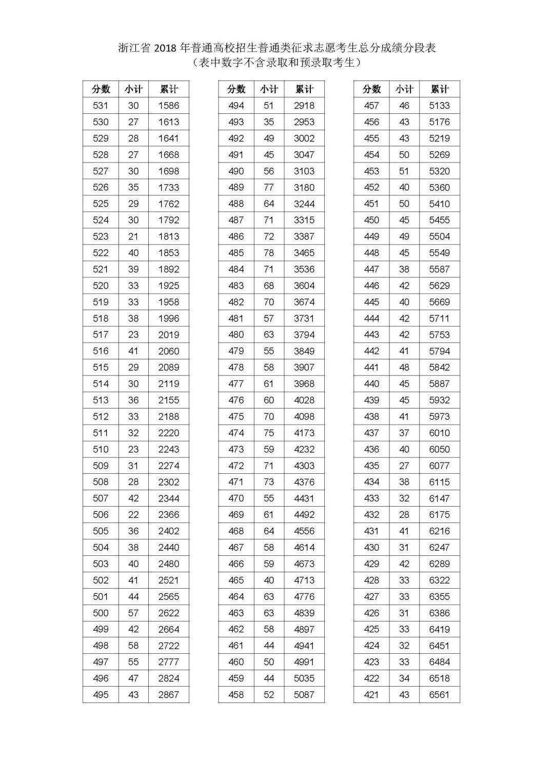 2018浙江高考普通类征求志愿考生成绩一分一段表!