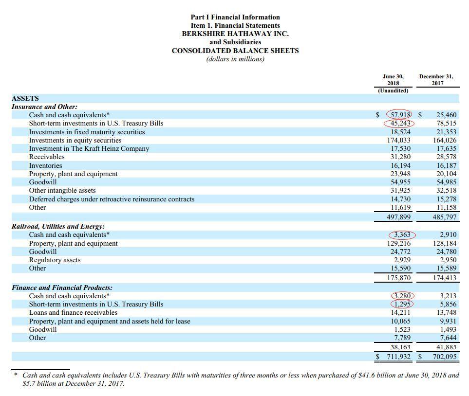 赚翻了的巴菲特公司 终于要加入股票回购大军了吗?
