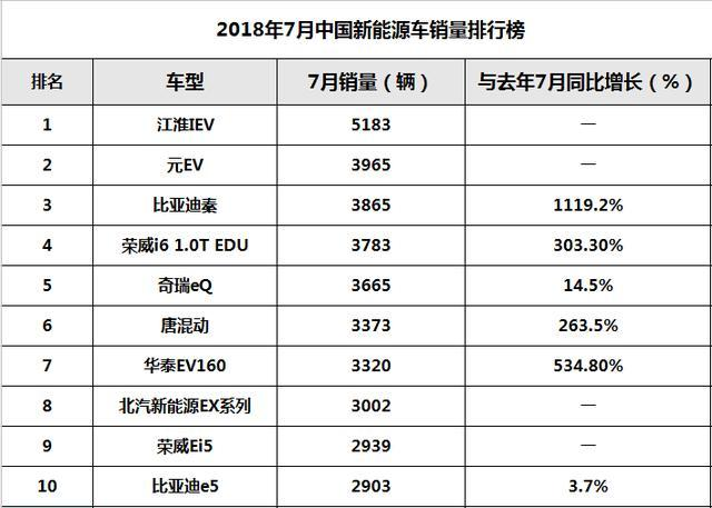 7月新能源车销量榜单,登上榜首的居然是它
