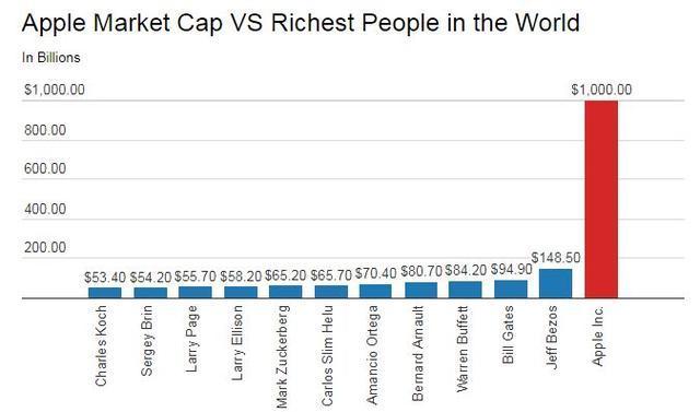 苹果市值相当于哪个国家经济总量_苹果图片水果