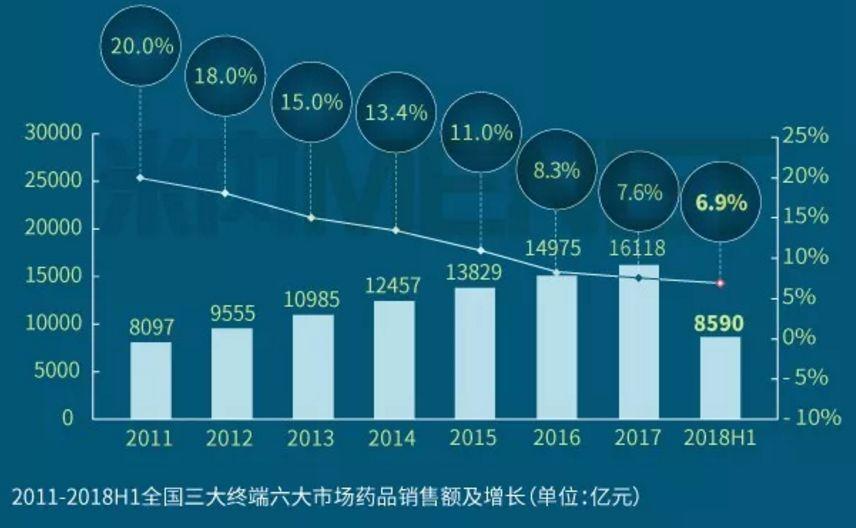 2018年上半年,我国药品终端市场销售突破8590亿!