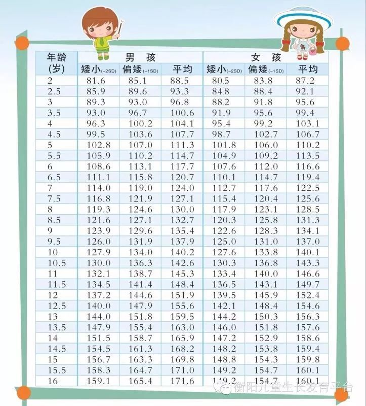您的孩子生长发育可能出现了问题 以下是孩子的标准身高对照表 请图片
