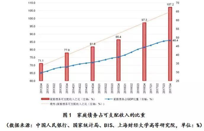 感谢上财教授:他告诉我们,中国家庭债务已逼近极限,流动性命悬一线!