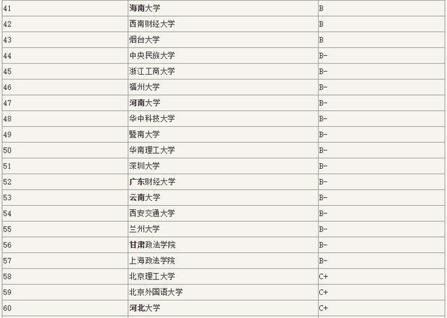 法学排名_法学专业排名