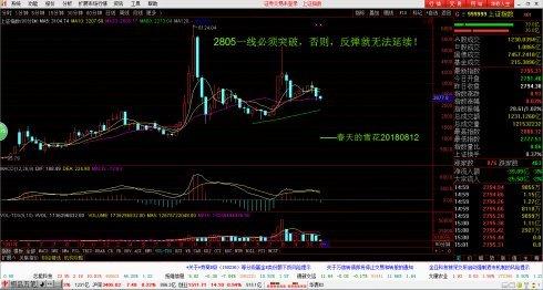 中国股市:不破前低2691,下周反弹就是最后上车良机