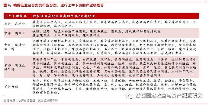 【東方固收研究】貨幣政策易松難緊,信用景氣繼續分化