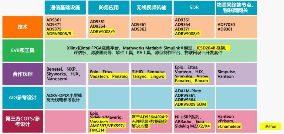 ADRV9009/9008 单平台收发器是如何满足所有通信标准需求的?_RadioVerse