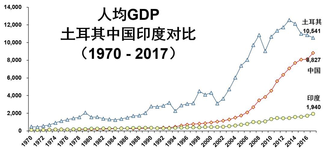 土耳其人均gdp_2019年,中国发生了一件大事 人均GDP超1万美元