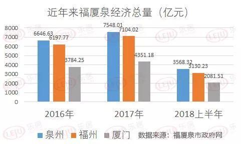 福州市GDP占比_福州 泉州三季度GDP数据出炉,今年携手万亿城市稳了