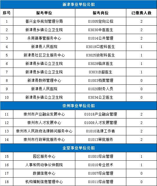 2018年成都5个区县事业单位1900+人报名,竞争比231:1