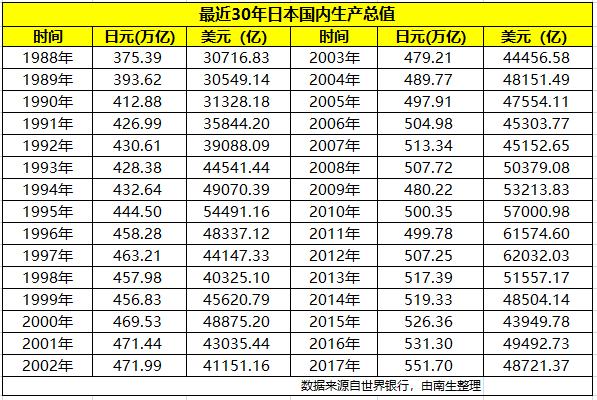"""日本2017gdp_2017年日本经济将在""""白夜""""中蹒跚前行"""