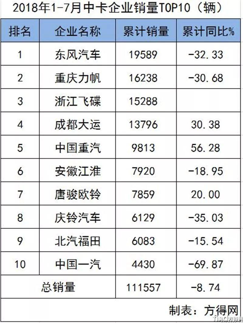 微卡排行_2月重、中、轻、微卡销量排名出炉!重汽2.6万夺亚军、福田暴涨