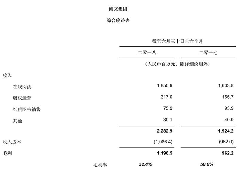 最前线 | 阅文集团发上市后首份半年报:盈利大增136.2%,斥资155亿元全资收购新丽传媒