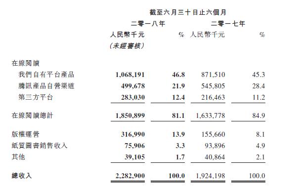 阅文发布2018年上半年财报:总收入超22亿元,净利5亿元,将收购新丽传媒