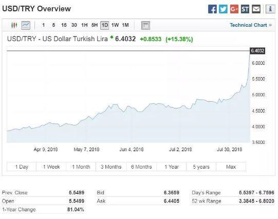 土耳其货币崩跌悲观情绪蔓延,对中国有什么影响?