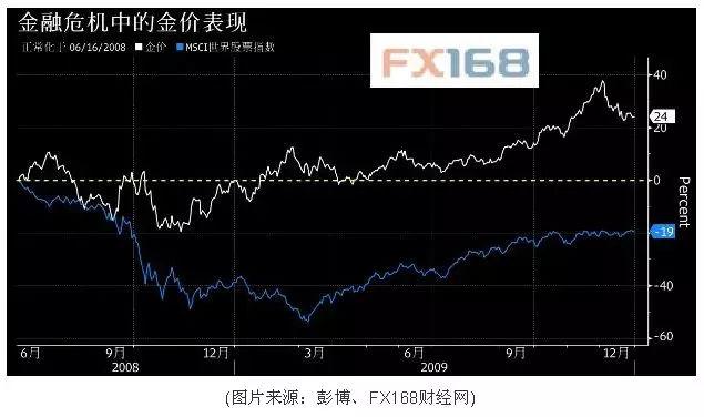 股市黄了,楼市歇了,资金会流向哪里?