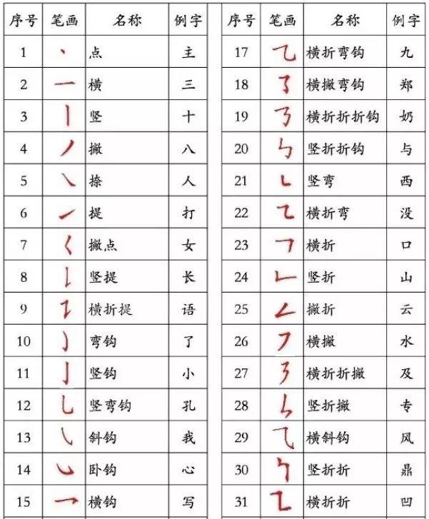 五笔画的字有哪些适合取名字 五行属性字   阿弥陀佛