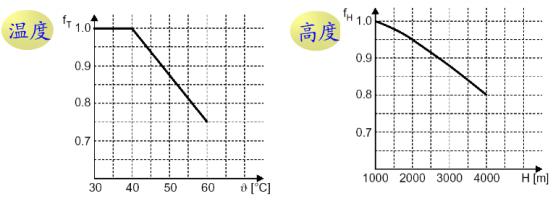无刷电机测试设备,减速电机如何选型?_功率