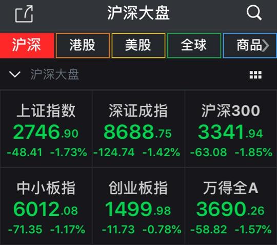 沪指低开低走半日跌1.73%权重股集体低迷