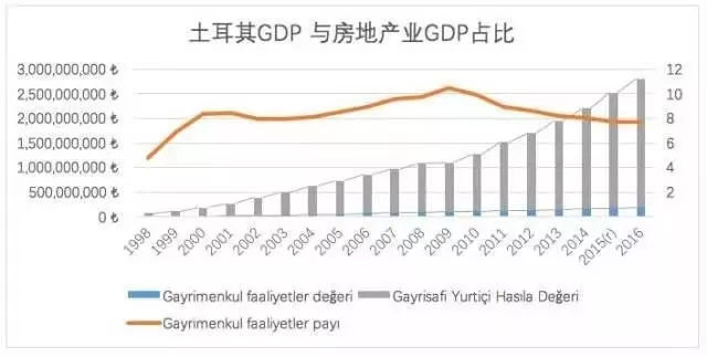 房和gdp_如果没有房地产撑着 深圳等30个城市经济会失色