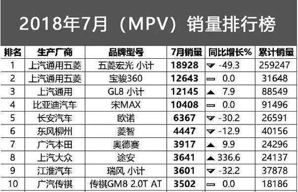 【销量】7月MPV销量前46名:五菱宏光锐减 宝骏360逆袭别克GL8