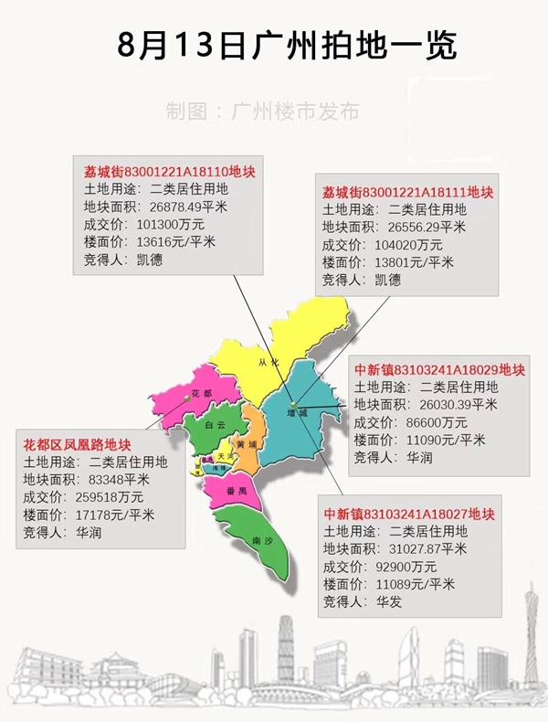 广州卖5宗地收金64.4亿 花都地块1.2万㎡住房由政府回购用作公租房