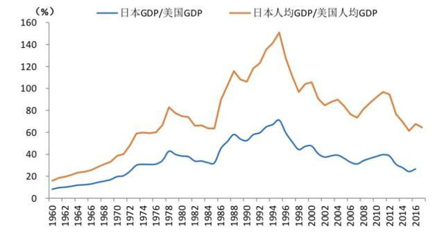 日本 人均gdp_日本人均gdp增长图