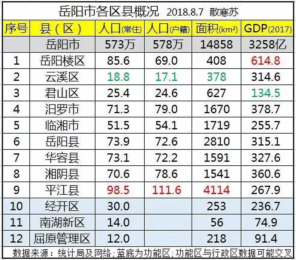 岳阳人口2017_天时地利人和, 湖南第二大经济体才刚刚起飞