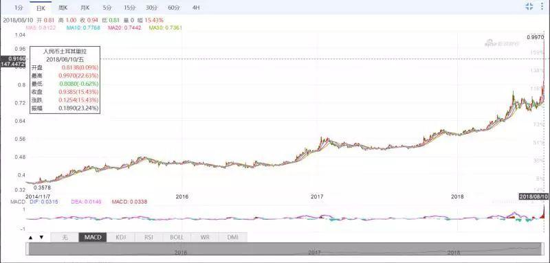 """关注 买10万赚10万?土耳其货币暴跌,中国代购们""""一筐筐""""的买奢侈品"""