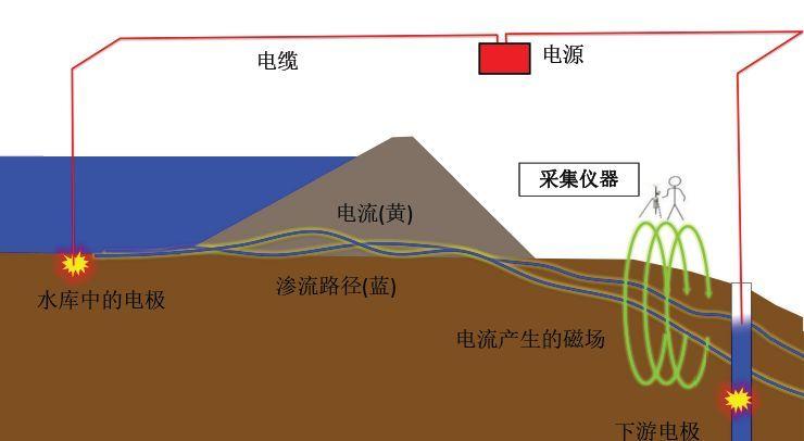 土石坝的工作原理_努力工作图片