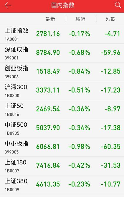"""收评:A股再现""""扬煤吐气""""行情 沪指缩量震荡跌0.18%"""