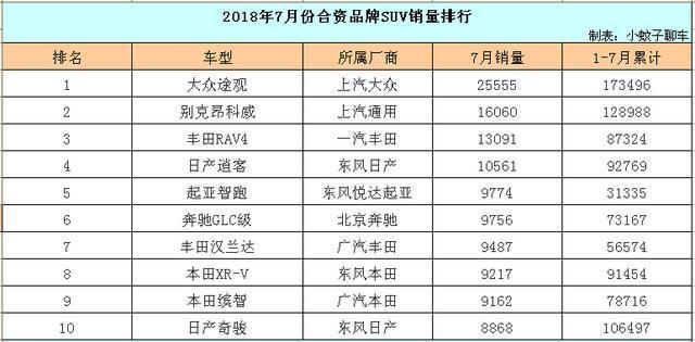 7月份合资SUV销量1-71名,起亚智跑蹿升至第五,大众丰田新车惨淡