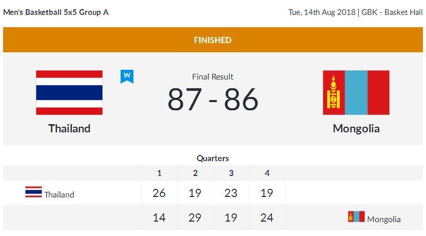 亚运会男篮小组赛-泰国1分险胜蒙古 斩获开门红