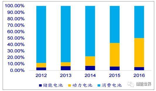 上海赫珠 百韌 百韌鋰電池 百韌充電器