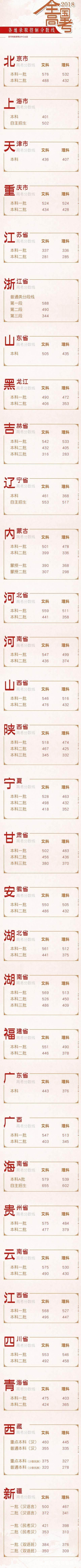 2018年北京大学在各省录取分数线大汇总,看看超了一本线多少分!