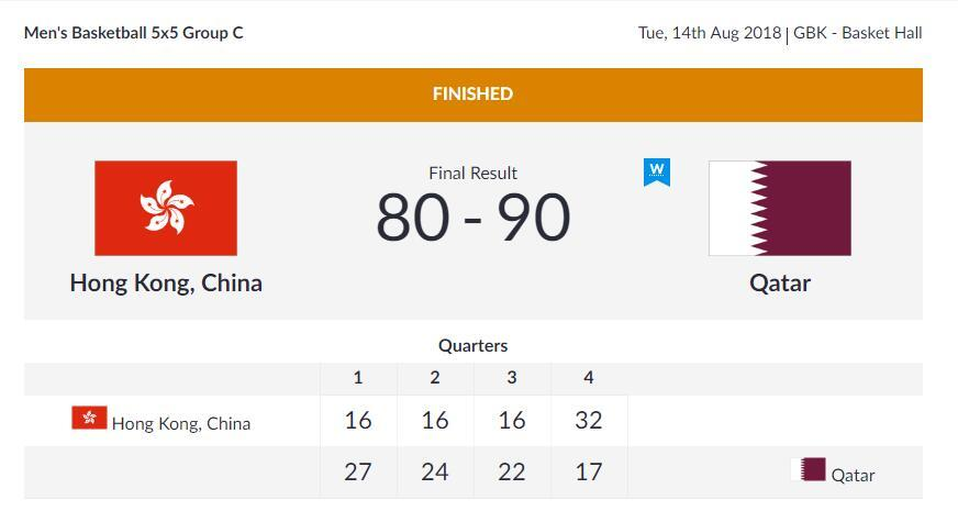 亚运会男篮小组赛-中国香港不敌卡塔尔 无缘开门红