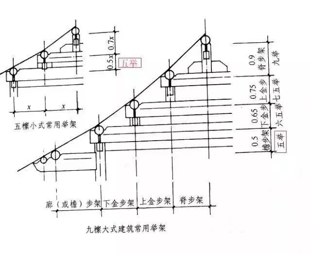 五举是清代建筑的檐步或廊步最普遍的举架,所以在广泛的使用中,形成
