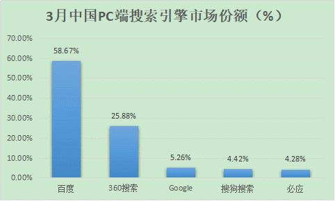 2018中国搜索引擎份额排行、2018年全球搜索引擎份额排名