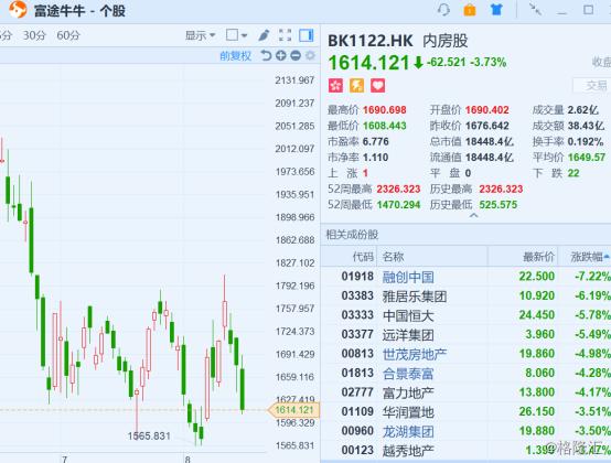 港股复盘: 恒指大跌创11个月新低,腾讯中报业绩大变脸