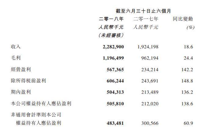 """""""腾讯系""""阅文集团2018上半年总收入22.83亿元,将收购新丽传媒"""