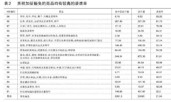 若对2000亿美元中国产品加税,美国通胀几何