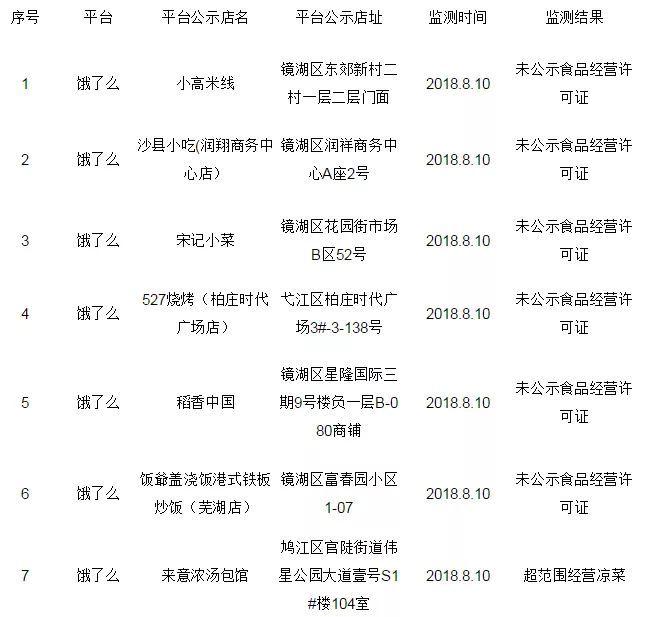 """芜湖这些""""网红""""餐饮外卖有问题,点餐需谨慎!"""