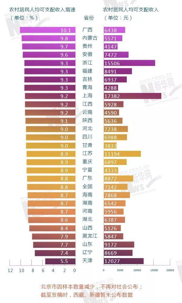 城乡居民人均收入_城乡居民人均收入情况