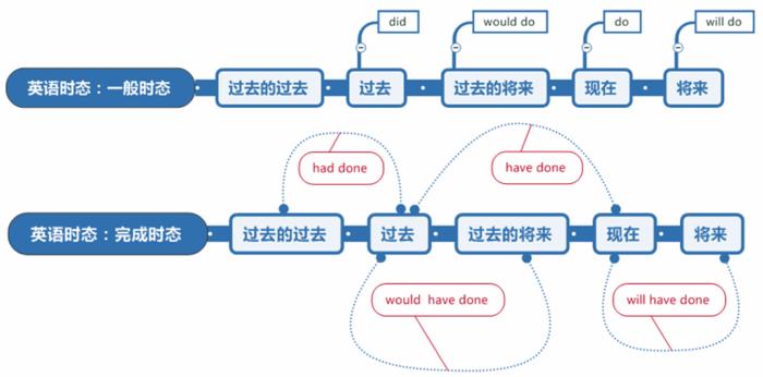 英语思维导图怎么画?只需搞清楚结构即可!