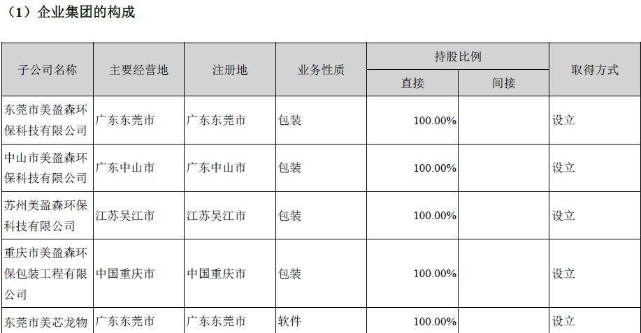 业绩 美盈森上半年营收14.23亿,净利同比增两成,新产能布局效用凸显图片