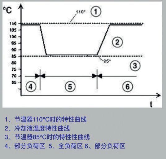 """维修人员检测发动机控制单元,发现故障码""""2ef5——节温器控制电路"""