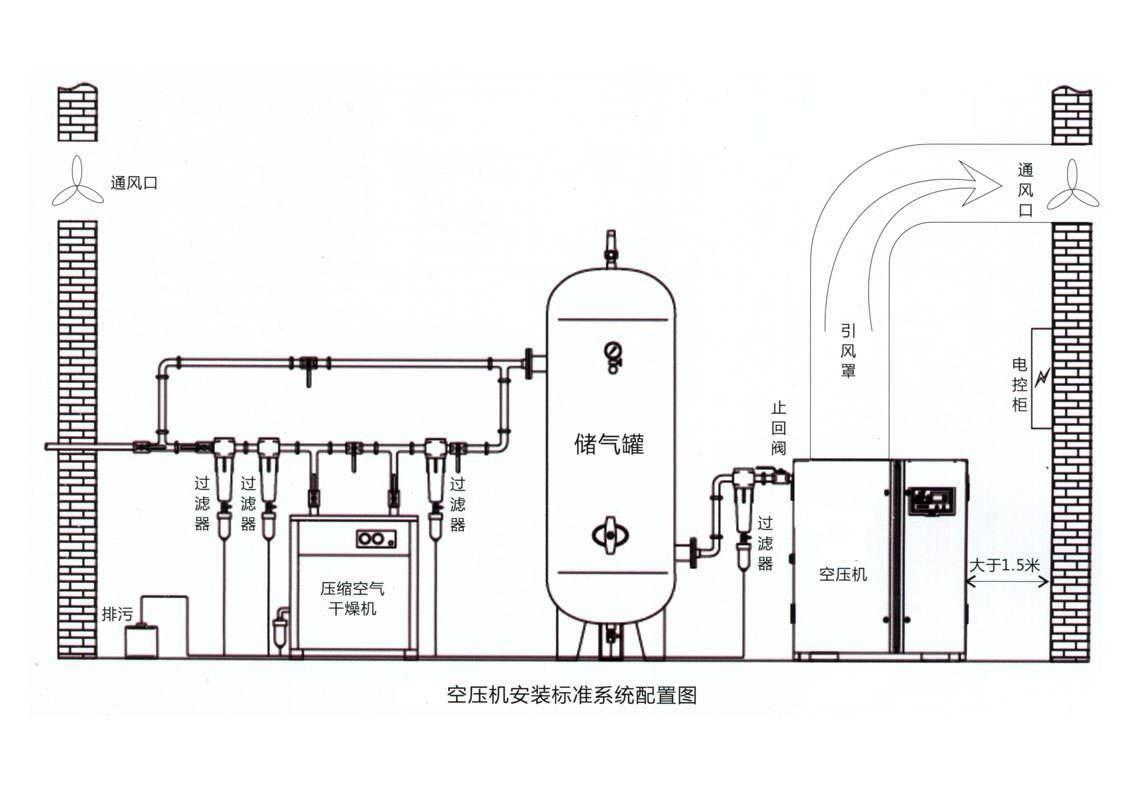 空压机系统常见的故障及处理方式图片