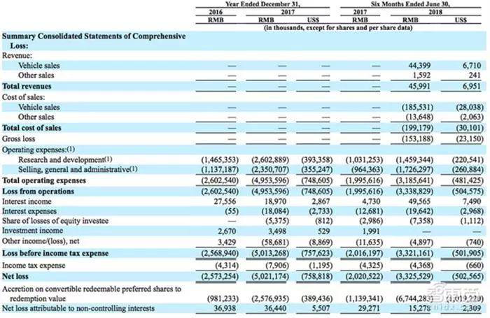 重磅!蔚来IPO八大关键信息:三年融资145亿亏了109亿!